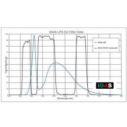 Filtre IDAS anti pollution LPS-D2 EOS CLIP