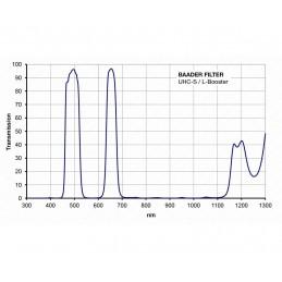 """Baader - Filtre UHC-S / L 1,25"""" Visuel et photo"""